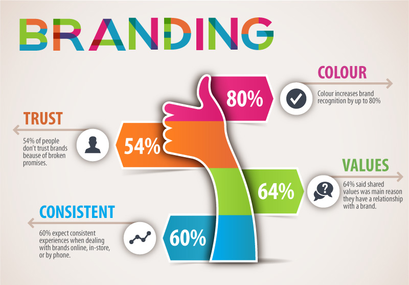 BRANDING TIPS TO GET NOTICED YOUR BUSINESS