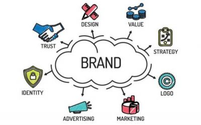 Brand Recognition Strategies – Part II